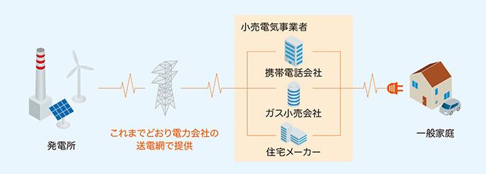 UQでんきを利用しても今まで通りの電力会社から電気が供給されます